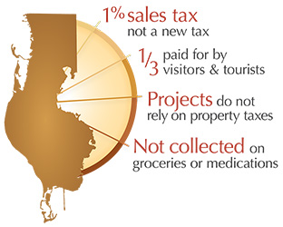 Penny For Pinellas: 1% sales tgax, 1/3 paid by visitors, thousands of capital projects without property tax dollars, November 7, 2017-Vote on Penny renewal